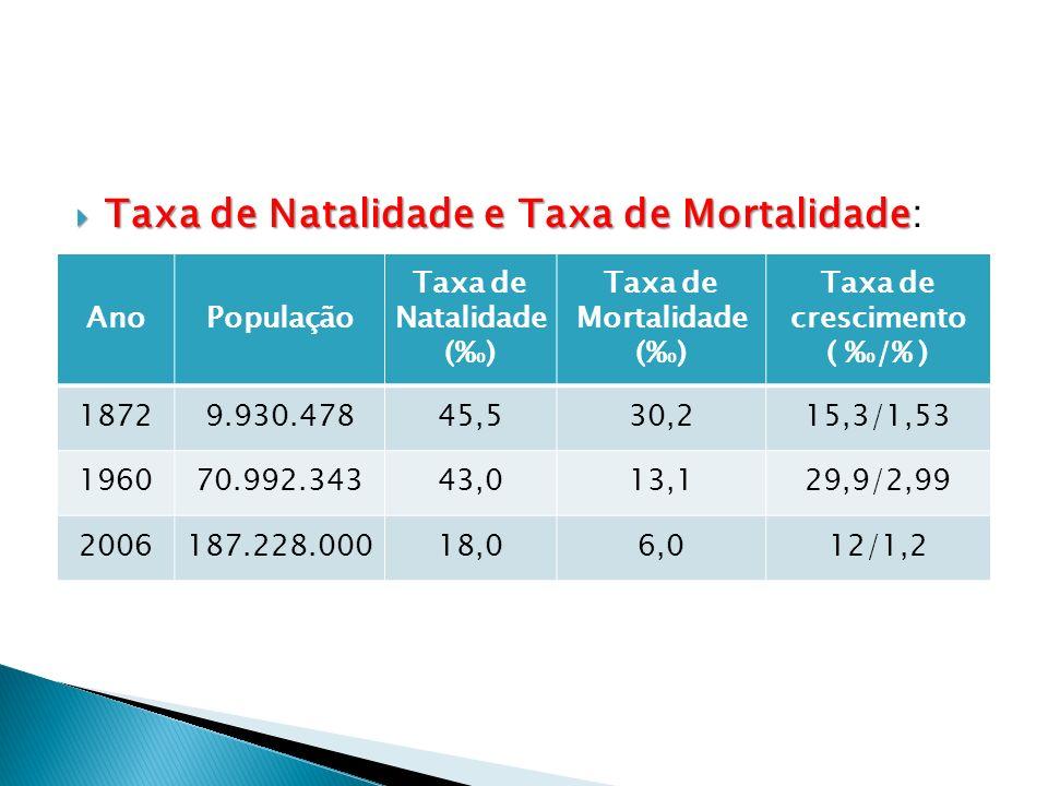 Taxa de Natalidade e Taxa de Mortalidade Taxa de Natalidade e Taxa de Mortalidade: AnoPopulação Taxa de Natalidade (% 0 ) Taxa de Mortalidade (% 0 ) T