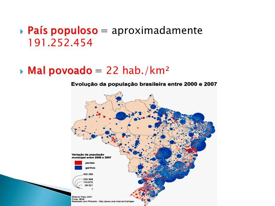 País populoso País populoso = aproximadamente 191.252.454 Mal povoado Mal povoado = 22 hab./km²