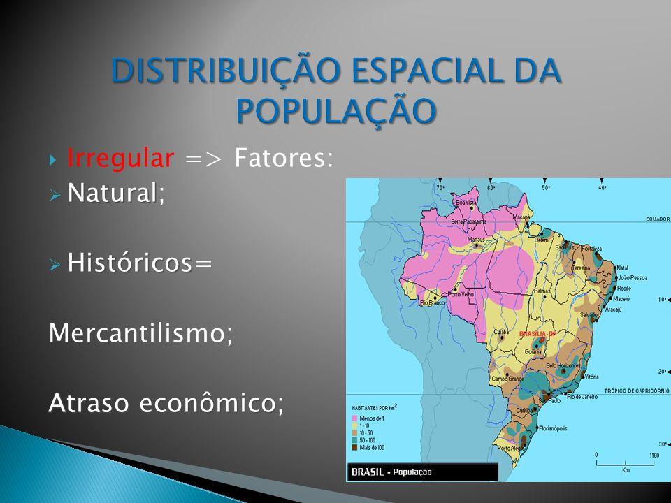Irregular => Fatores: Natural Natural; Históricos Históricos= Mercantilismo; Atraso econômico Atraso econômico;
