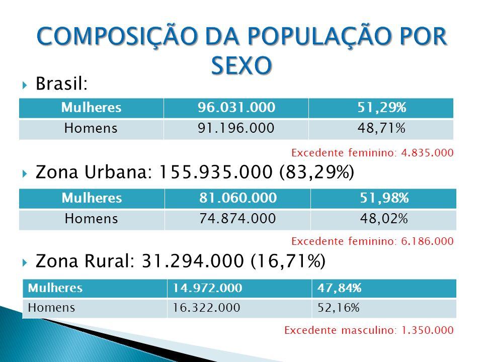 Brasil: Excedente feminino: 4.835.000 Zona Urbana: 155.935.000 (83,29%) Excedente feminino: 6.186.000 Zona Rural: 31.294.000 (16,71%) Excedente mascul