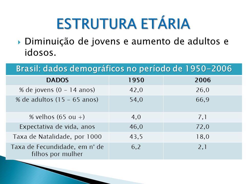 Diminuição de jovens e aumento de adultos e idosos. Brasil: dados demográficos no período de 1950-2006 DADOS19502006 % de jovens (0 - 14 anos)42,026,0