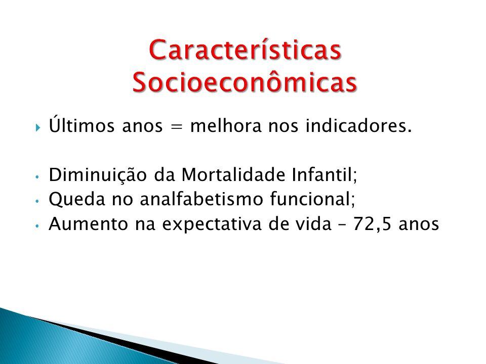 Últimos anos = melhora nos indicadores. Diminuição da Mortalidade Infantil; Queda no analfabetismo funcional; Aumento na expectativa de vida – 72,5 an