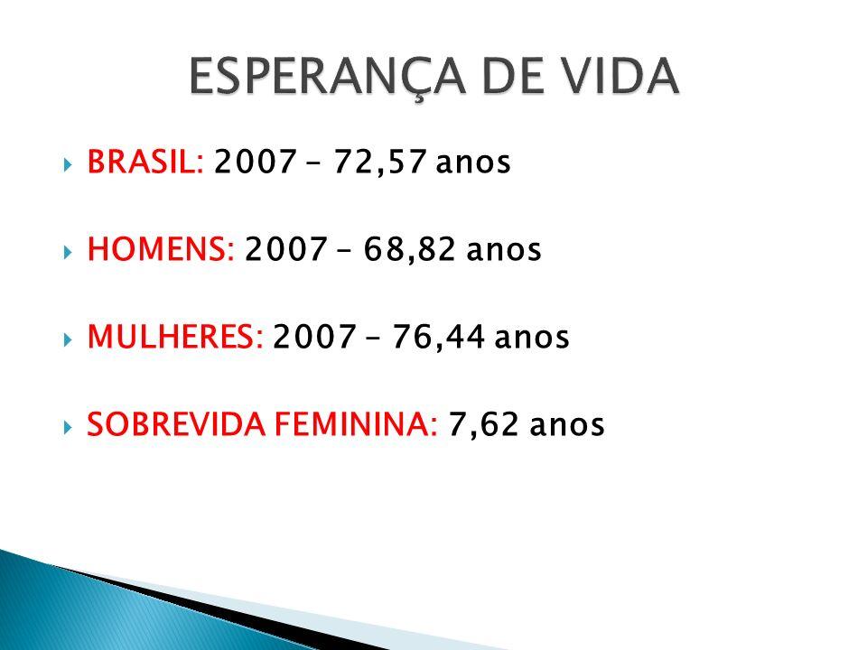 BRASIL: 2007 – 72,57 anos HOMENS: 2007 – 68,82 anos MULHERES: 2007 – 76,44 anos SOBREVIDA FEMININA: 7,62 anos