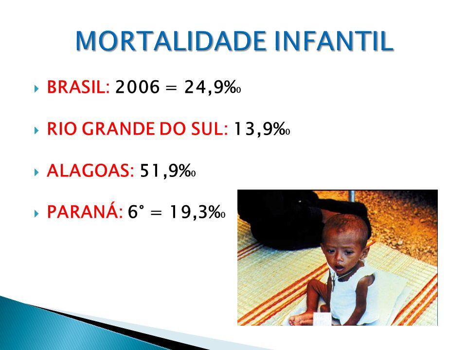 BRASIL: 2006 = 24,9% 0 RIO GRANDE DO SUL: 13,9% 0 ALAGOAS: 51,9% 0 PARANÁ: 6° = 19,3% 0