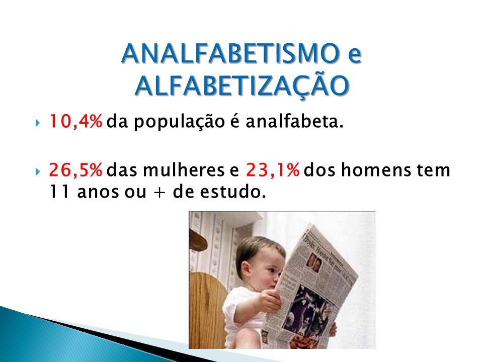 10,4% da população é analfabeta. 26,5% das mulheres e 23,1% dos homens tem 11 anos ou + de estudo.