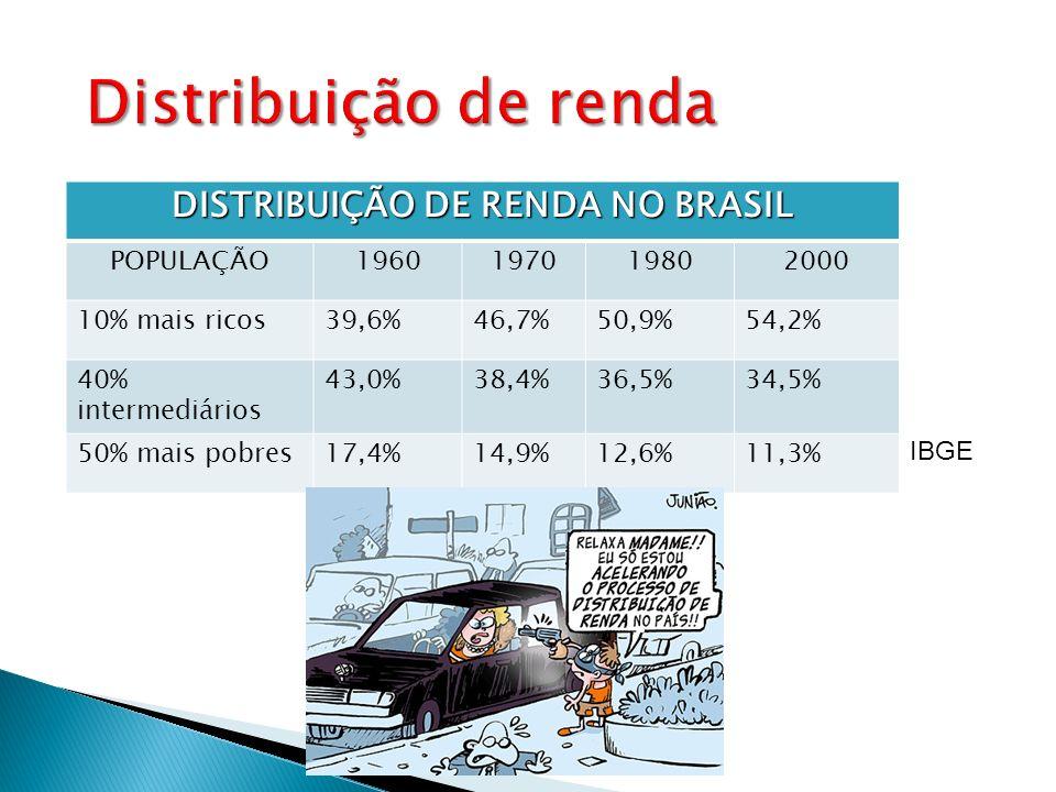 DISTRIBUIÇÃO DE RENDA NO BRASIL POPULAÇÃO1960197019802000 10% mais ricos39,6%46,7%50,9%54,2% 40% intermediários 43,0%38,4%36,5%34,5% 50% mais pobres17