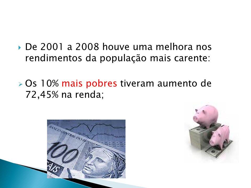 De 2001 a 2008 houve uma melhora nos rendimentos da população mais carente: Os 10% mais pobres tiveram aumento de 72,45% na renda;