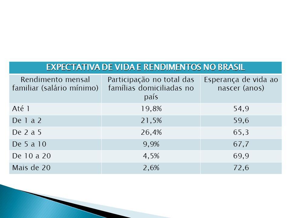 EXPECTATIVA DE VIDA E RENDIMENTOS NO BRASIL Rendimento mensal familiar (salário mínimo) Participação no total das famílias domiciliadas no país Espera