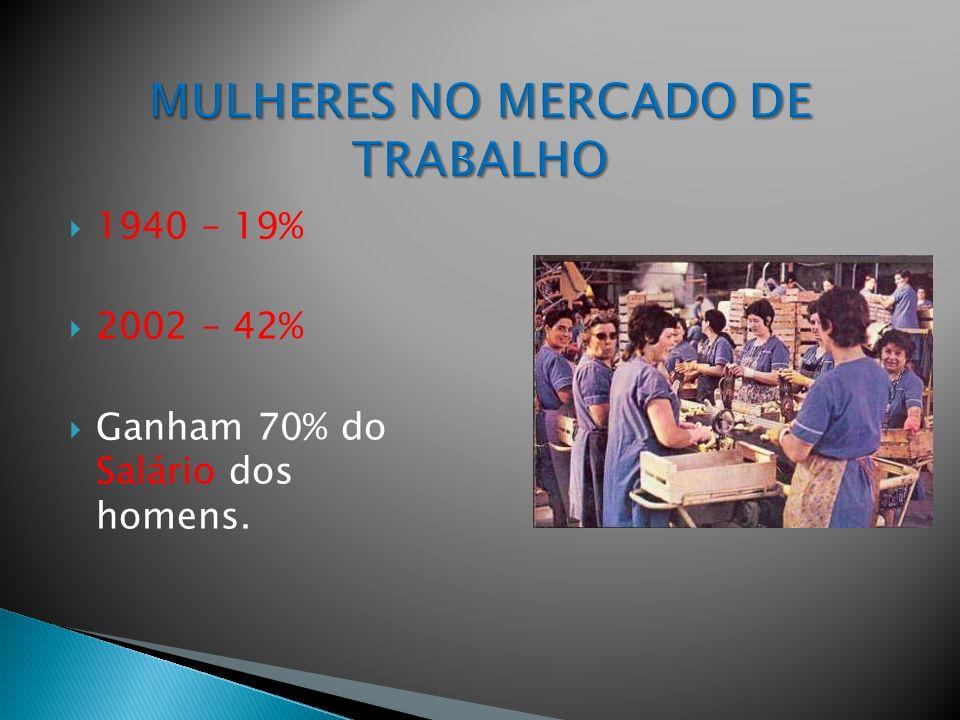 1940 – 19% 2002 – 42% Ganham 70% do Salário dos homens.
