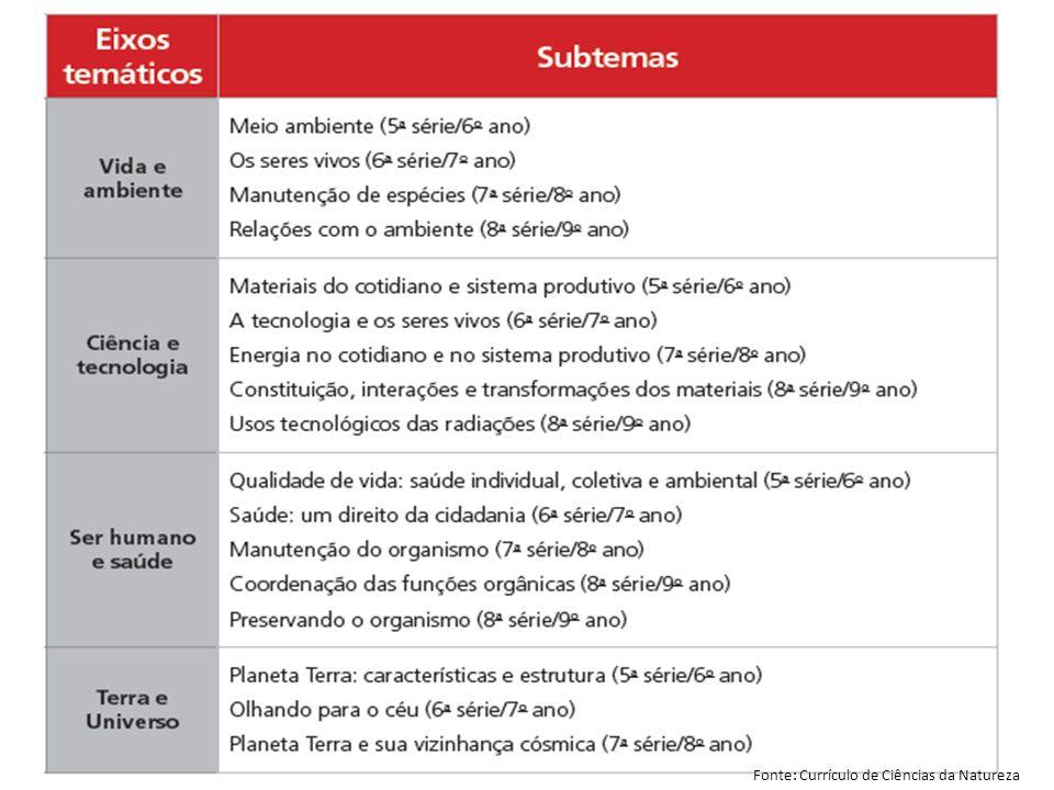 Secretaria da Educação do Estado de São Paulo CGEB/EFAP Fonte: Currículo de Ciências da Natureza