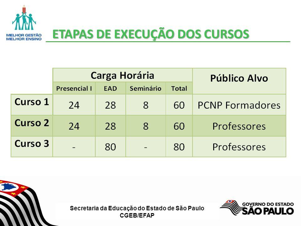 Secretaria da Educação do Estado de São Paulo CGEB/EFAP Formação continuada para professores de Ciências do Ensino Fundamental – anos finais, dividido em três etapas: 1ª Etapa : Encontro Presencial descentralizado= 24 horas (3 dias) 2ª Etapa: Curso: AVA/EFAP = 28 horas (1 mês) 3ª Etapa: Seminário descentralizado = 08 horas (1 dia) 32 horas presenciais e 28 horas a distância Certificação = 60 horas CURSO 2 - PROFESSORES