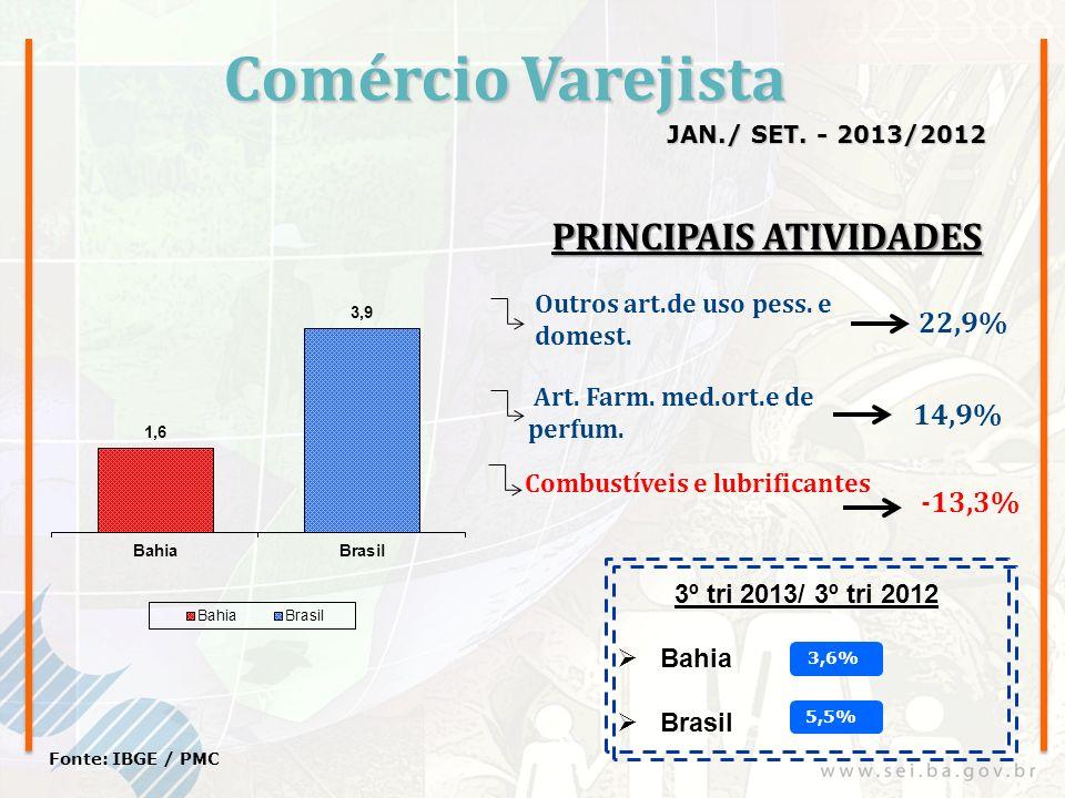 Comércio Varejista JAN./ SET. - 2013/2012 Fonte: IBGE / PMC Outros art.de uso pess. e domest. Art. Farm. med.ort.e de perfum. 22,9% 14,9% Combustíveis