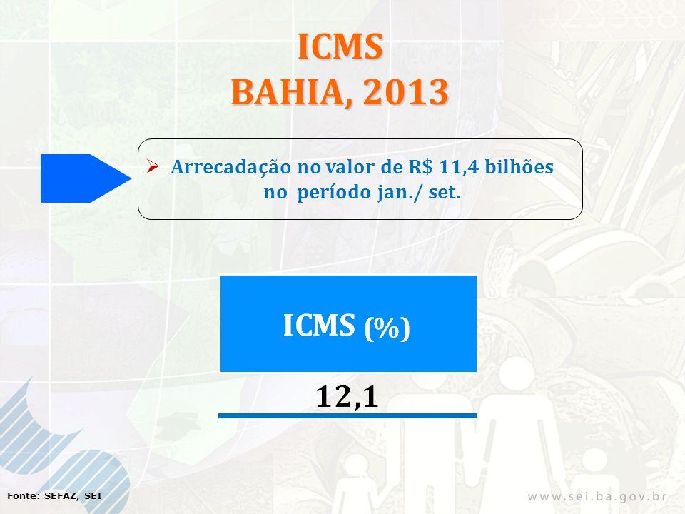 ICMS BAHIA, 2013 Arrecadação no valor de R$ 11,4 bilhões no período jan./ set. Fonte: SEFAZ, SEI