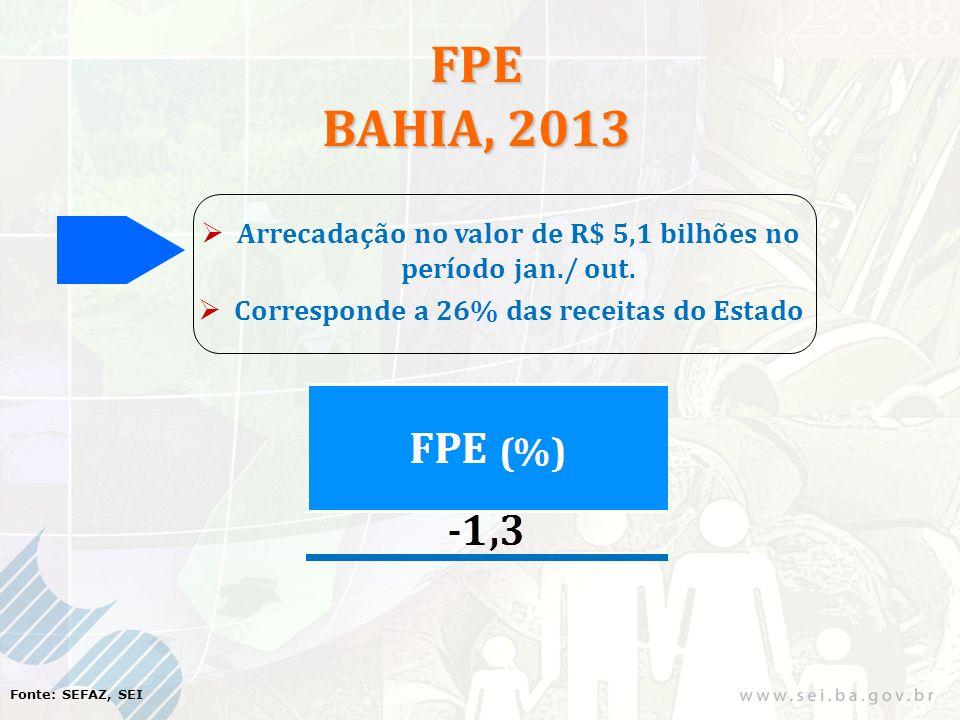 FPE BAHIA, 2013 Arrecadação no valor de R$ 5,1 bilhões no período jan./ out. Corresponde a 26% das receitas do Estado Fonte: SEFAZ, SEI