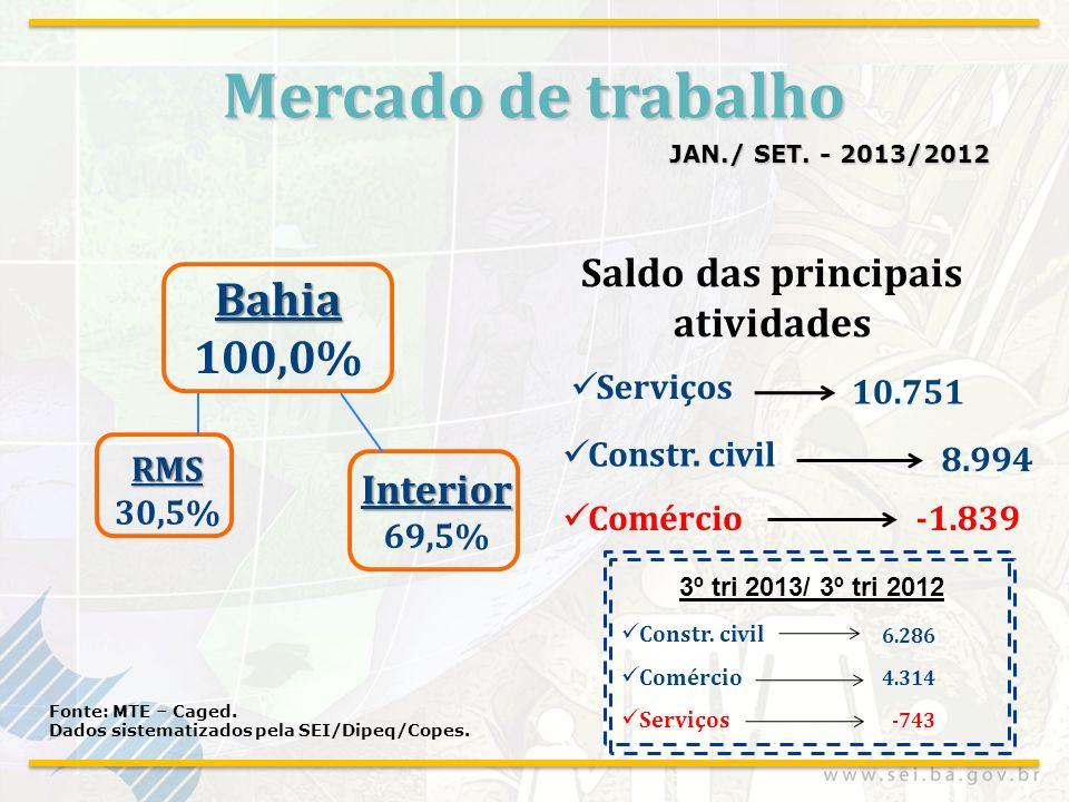 Mercado de trabalho JAN./ SET. - 2013/2012 Fonte: MTE – Caged. Dados sistematizados pela SEI/Dipeq/Copes. Serviços Constr. civil 10.751 8.994 Comércio