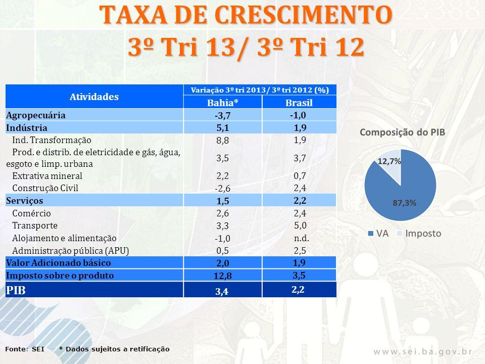 TAXA DE CRESCIMENTO 3º Tri 13/ 3º Tri 12 Fonte: SEI * Dados sujeitos a retificação Atividades Variação 3º tri 2013/ 3º tri 2012 (%) Bahia*Brasil Agropecuária -3,7 -1,0 Indústria 5,1 1,9 Ind.