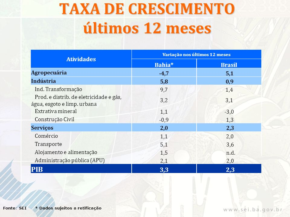 TAXA DE CRESCIMENTO últimos 12 meses Fonte: SEI * Dados sujeitos a retificação Atividades Variação nos últimos 12 meses Bahia*Brasil Agropecuária -4,7 5,1 Indústria 5,8 0,9 Ind.