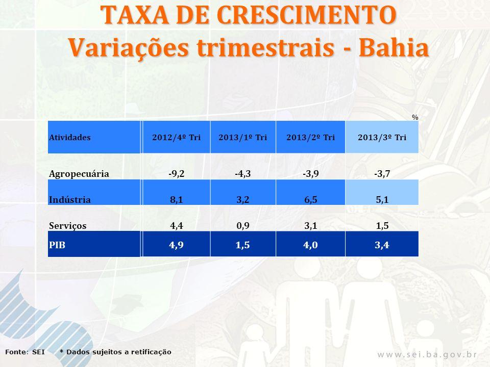 TAXA DE CRESCIMENTO Variações trimestrais - Bahia Fonte: SEI * Dados sujeitos a retificação % Atividades2012/4º Tri2013/1º Tri2013/2º Tri2013/3º Tri Agropecuária-9,2-4,3-3,9-3,7 Indústria8,13,26,55,1 Serviços4,40,93,11,5 PIB4,91,54,03,4
