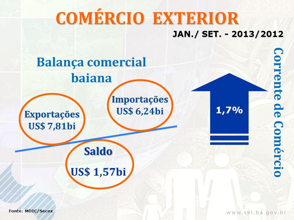COMÉRCIO EXTERIOR Exportações US$ 7,81bi Importações US$ 6,24bi 1,7% Saldo US$ 1,57bi Fonte: MDIC/Secex Corrente de Comércio Balança comercial baiana JAN./ SET.
