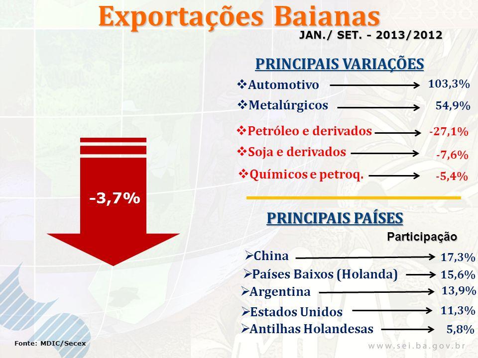 Exportações Baianas -3,7% Fonte: MDIC/Secex JAN./ SET. - 2013/2012 PRINCIPAIS VARIAÇÕES PRINCIPAIS PAÍSES Participação 17,3% 15,6% Soja e derivados Pe