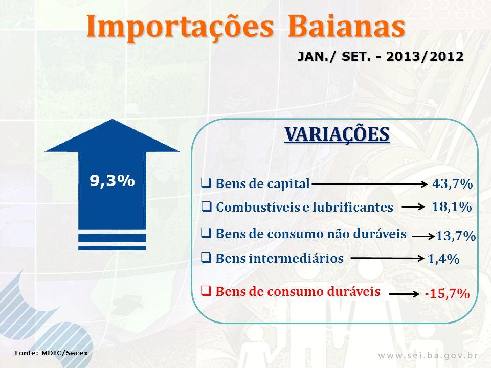 Importações Baianas 9,3% Fonte: MDIC/Secex JAN./ SET. - 2013/2012 VARIAÇÕES Bens de consumo não duráveis 43,7% 18,1% Bens de capital Combustíveis e lu