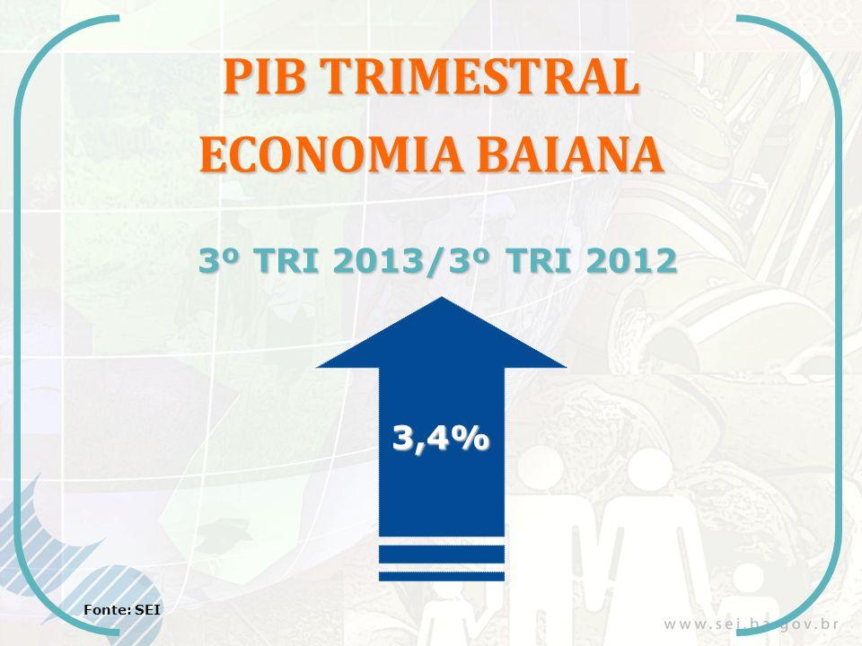 PIB TRIMESTRAL ECONOMIA BAIANA 3º TRI 2013/3º TRI 2012 3,4% Fonte: SEI