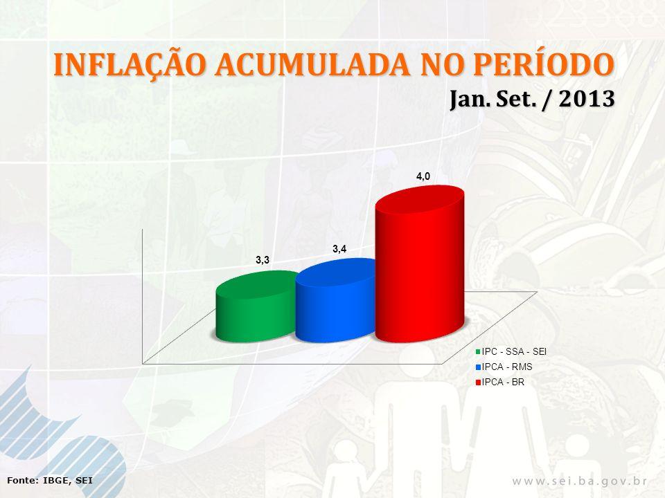 Fonte: IBGE, SEI INFLAÇÃO ACUMULADA NO PERÍODO Jan. Set. / 2013 Jan. Set. / 2013