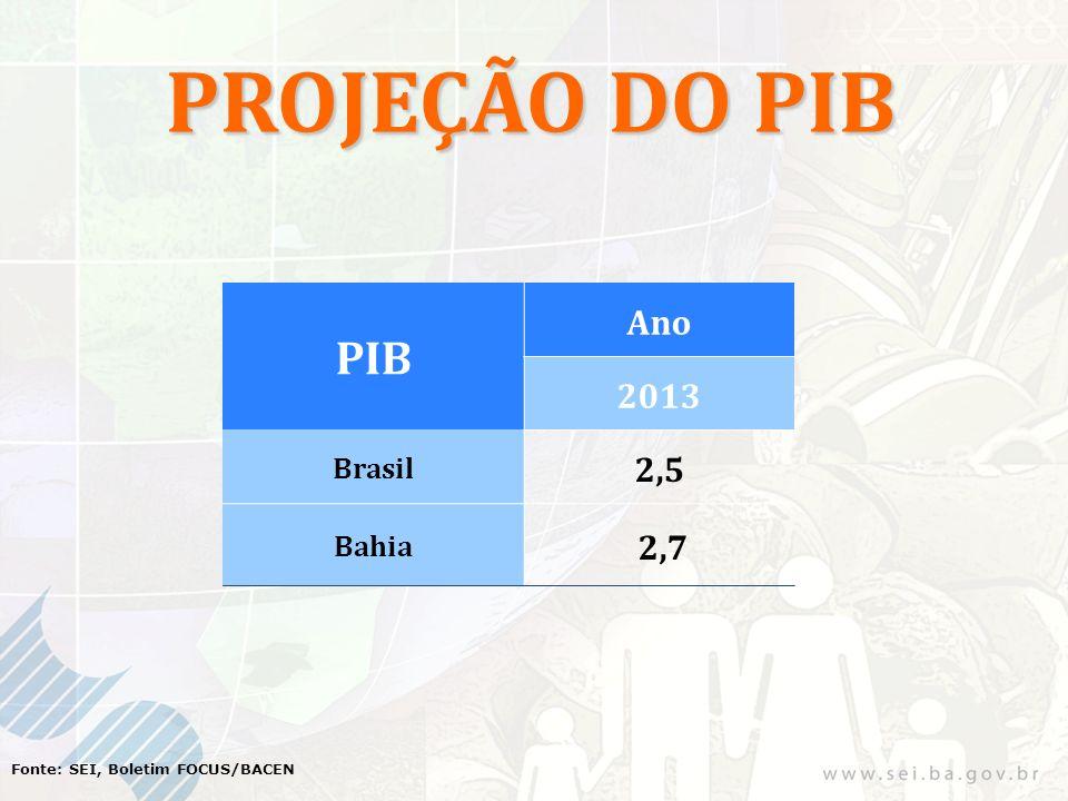 PROJEÇÃO DO PIB Fonte: SEI, Boletim FOCUS/BACEN PIB Ano 2013 Brasil 2,5 Bahia 2,7