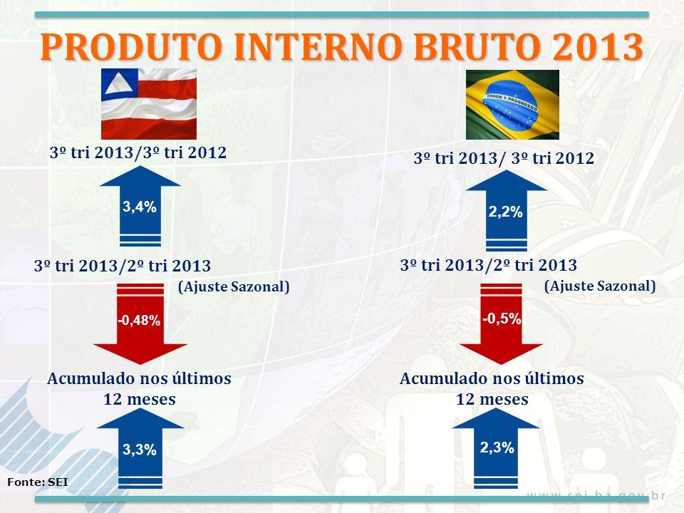 PRODUTO INTERNO BRUTO 2013 3º tri 2013/3º tri 2012 3º tri 2013/2º tri 2013 (Ajuste Sazonal) 3,4% 3º tri 2013/2º tri 2013 (Ajuste Sazonal) 2,2% -0,5% 3º tri 2013/ 3º tri 2012 Fonte: SEI Acumulado nos últimos 12 meses 3,3% 2,3% -0,48%