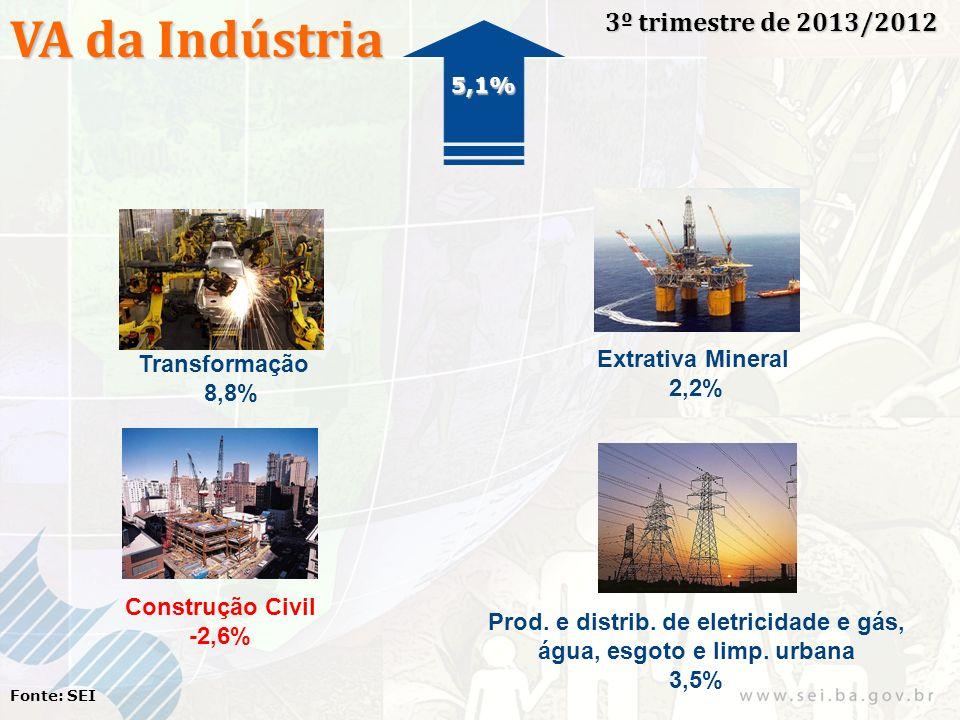 VA da Indústria 3º trimestre de 2013/2012 Fonte: SEI Transformação 8,8% Extrativa Mineral 2,2% Construção Civil -2,6% Prod. e distrib. de eletricidade