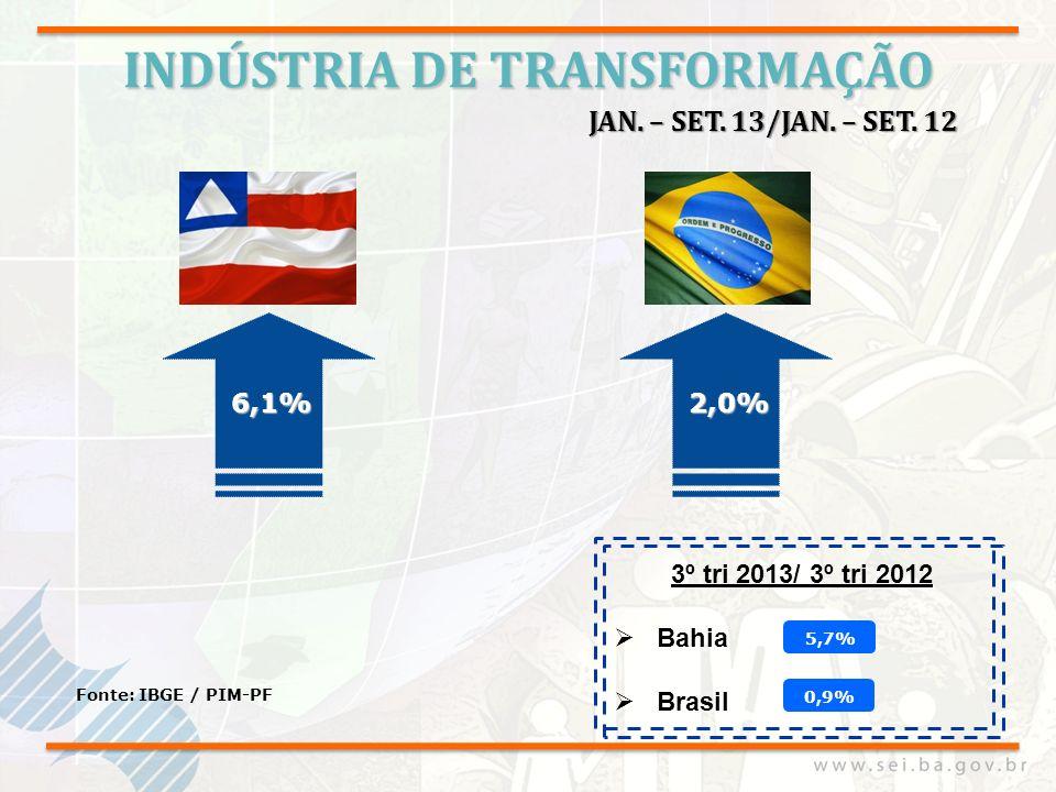 INDÚSTRIA DE TRANSFORMAÇÃO Fonte: IBGE / PIM-PF 6,1% JAN. – SET. 13/JAN. – SET. 12 3º tri 2013/ 3º tri 2012 Bahia Brasil 2,0% 5,7% 0,9%