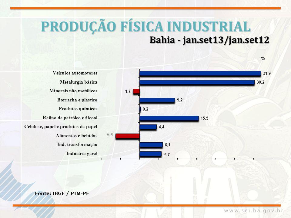 Importações Baianas 9,3% Fonte: MDIC/Secex JAN./ SET.