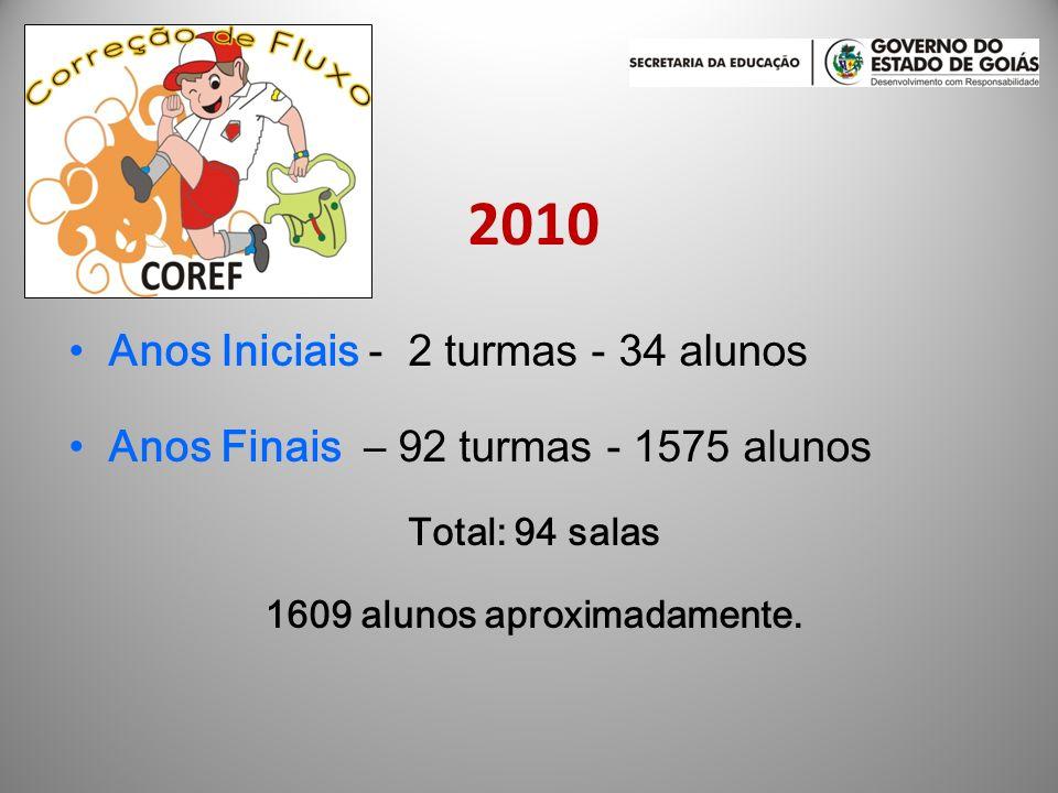 2010 Anos Iniciais - 2 turmas - 34 alunos Anos Finais – 92 turmas - 1575 alunos Total: 94 salas 1609 alunos aproximadamente.