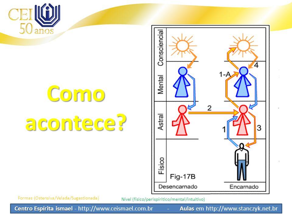 Centro Espírita ismael Aulas Centro Espírita ismael - http://www.ceismael.com.br - Aulas em http://www.stanczyk.net.br Comoacontece? Formas (Ostensiva