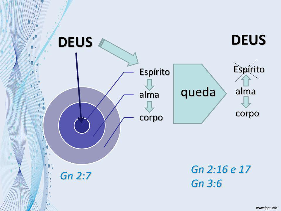DEUS queda DEUS Espírito alma corpo Gn 2:7 Gn 2:16 e 17 Gn 3:6