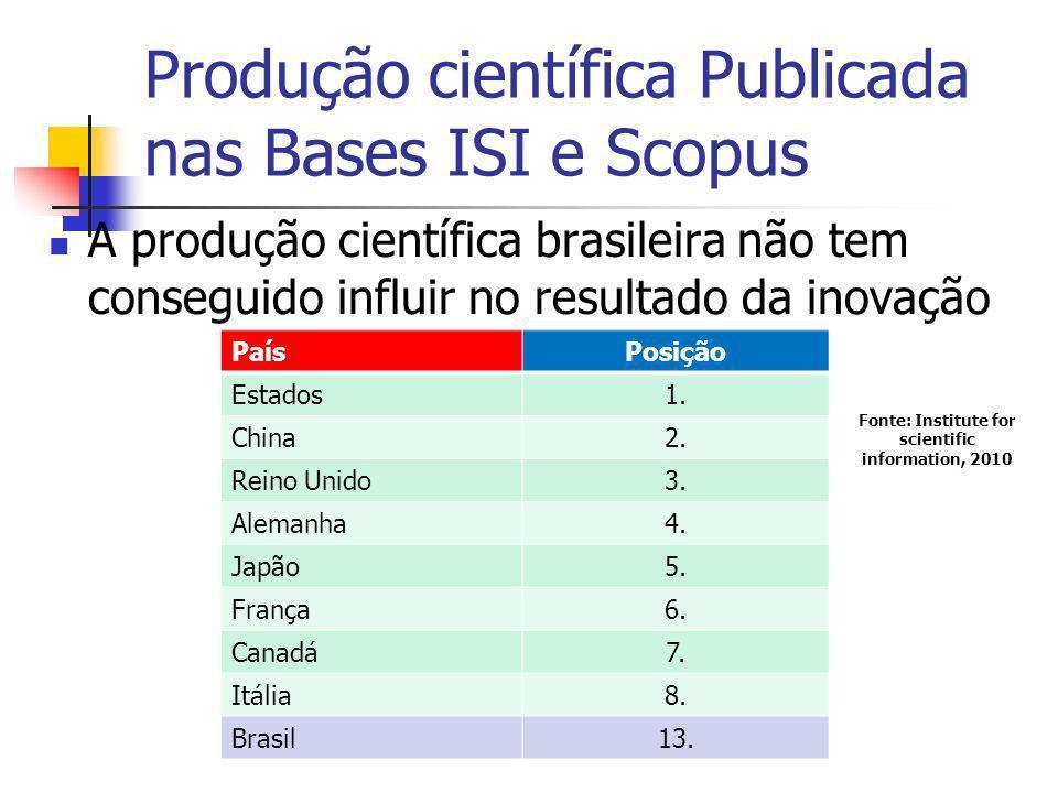 Produção científica Publicada nas Bases ISI e Scopus A produção científica brasileira não tem conseguido influir no resultado da inovação PaísPosição