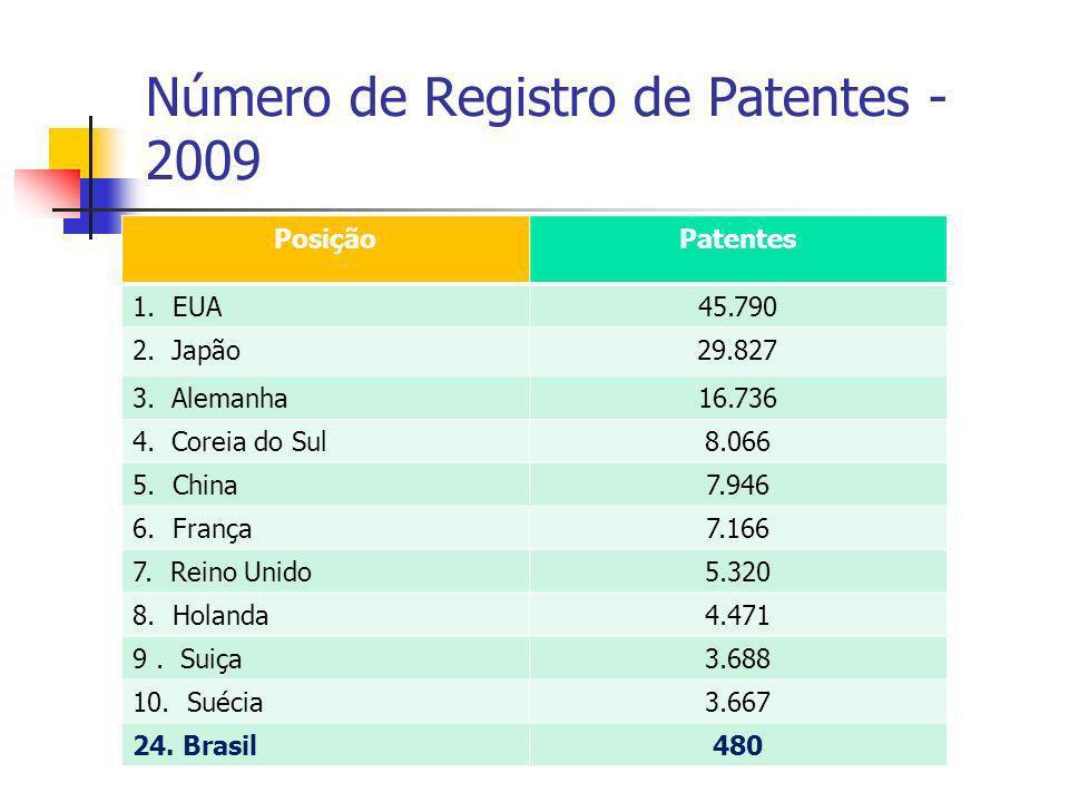 Número de Registro de Patentes - 2009 PosiçãoPatentes 1.EUA45.790 2. Japão29.827 3. Alemanha16.736 4. Coreia do Sul8.066 5.China7.946 6.França7.166 7.