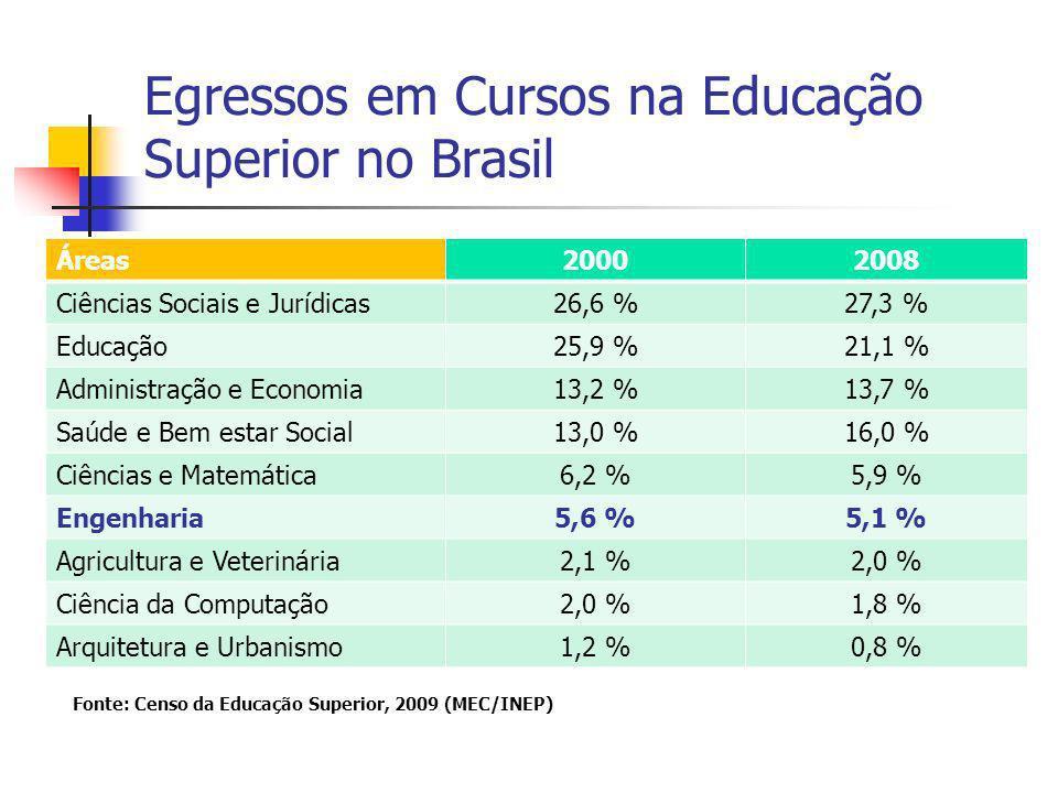 Egressos em Cursos na Educação Superior no Brasil Áreas20002008 Ciências Sociais e Jurídicas26,6 %27,3 % Educação25,9 %21,1 % Administração e Economia13,2 %13,7 % Saúde e Bem estar Social13,0 %16,0 % Ciências e Matemática6,2 %5,9 % Engenharia5,6 %5,1 % Agricultura e Veterinária2,1 %2,0 % Ciência da Computação2,0 %1,8 % Arquitetura e Urbanismo1,2 %0,8 % Fonte: Censo da Educação Superior, 2009 (MEC/INEP)