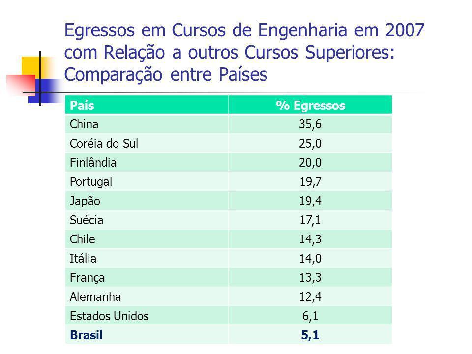 Egressos em Cursos de Engenharia em 2007 com Relação a outros Cursos Superiores: Comparação entre Países País% Egressos China35,6 Coréia do Sul25,0 Finlândia20,0 Portugal19,7 Japão19,4 Suécia17,1 Chile14,3 Itália14,0 França13,3 Alemanha12,4 Estados Unidos6,1 Brasil5,1