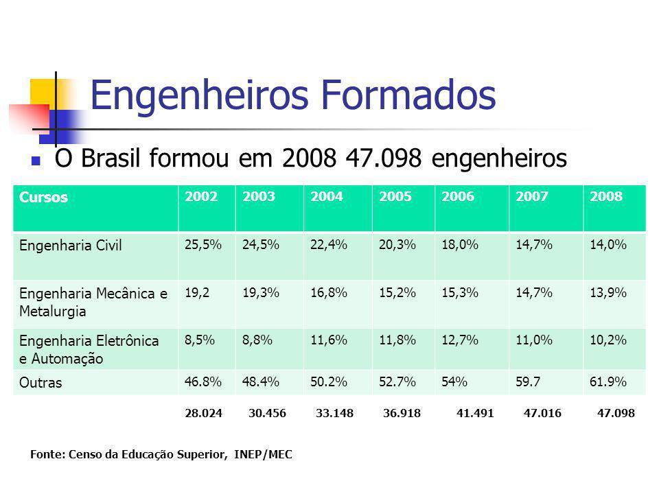 Engenheiros Formados O Brasil formou em 2008 47.098 engenheiros Cursos 2002200320042005200620072008 Engenharia Civil 25,5%24,5%22,4%20,3%18,0%14,7%14,0% Engenharia Mecânica e Metalurgia 19,219,3%16,8%15,2%15,3%14,7%13,9% Engenharia Eletrônica e Automação 8,5%8,8%11,6%11,8%12,7%11,0%10,2% Outras 46.8%48.4%50.2%52.7%54%59.761.9% 28.024 30.456 33.148 36.918 41.491 47.016 47.098 Fonte: Censo da Educação Superior, INEP/MEC