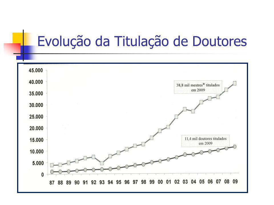 Evolução da Titulação de Doutores