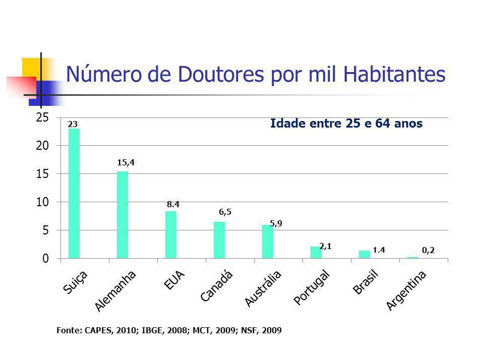 Número de Doutores por mil Habitantes 15,4 6,5 Fonte: CAPES, 2010; IBGE, 2008; MCT, 2009; NSF, 2009 Idade entre 25 e 64 anos