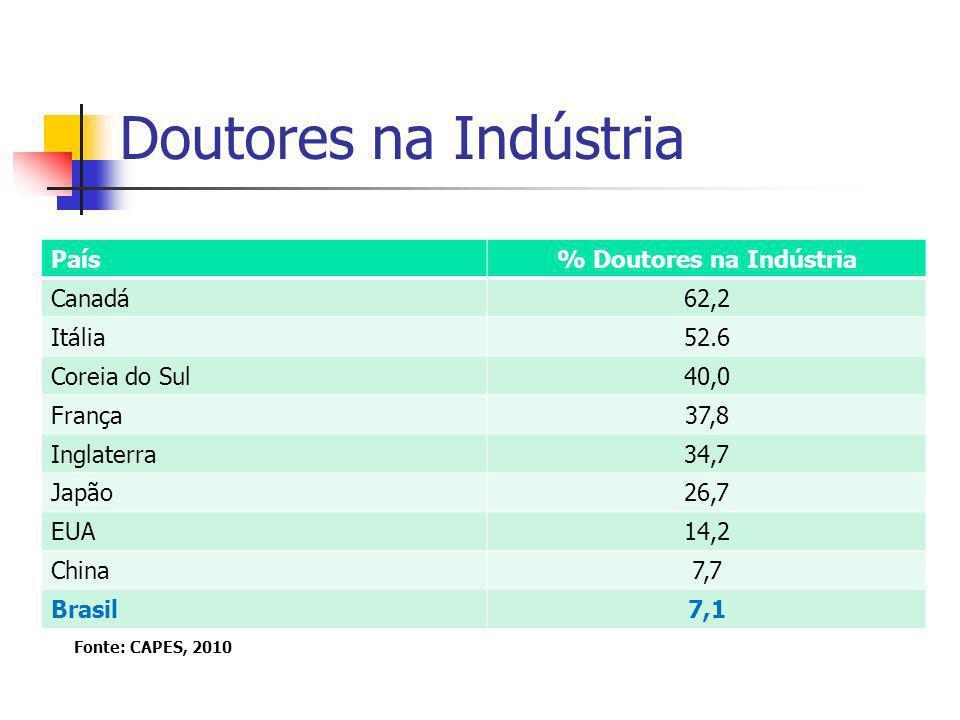Doutores na Indústria País% Doutores na Indústria Canadá62,2 Itália52.6 Coreia do Sul40,0 França37,8 Inglaterra34,7 Japão26,7 EUA14,2 China7,7 Brasil7,1 Fonte: CAPES, 2010