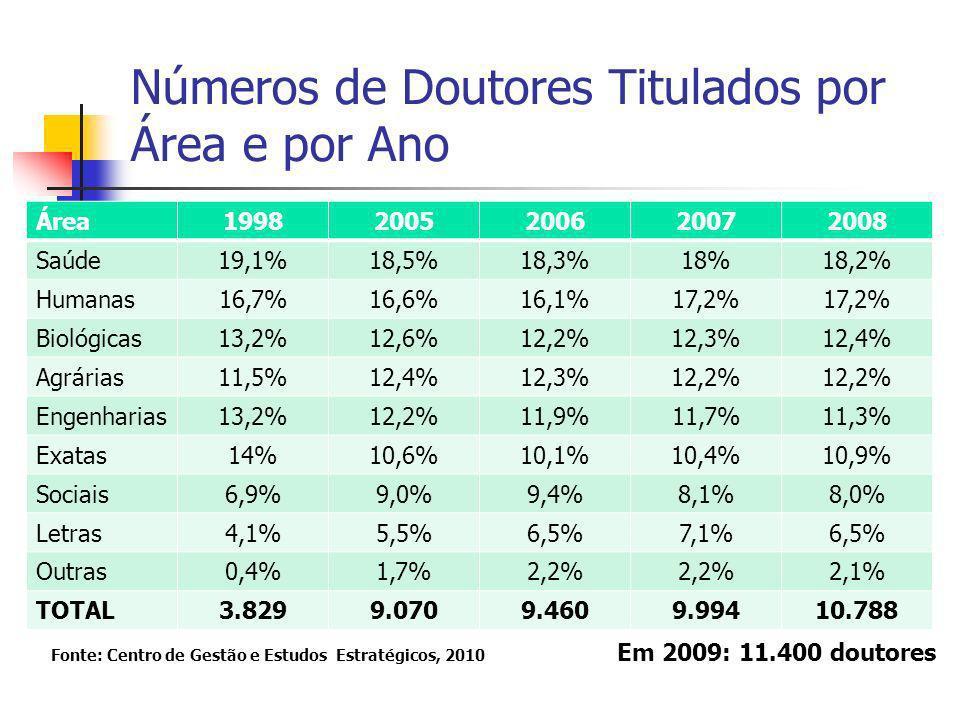 Números de Doutores Titulados por Área e por Ano Área19982005200620072008 Saúde19,1%18,5%18,3%18%18,2% Humanas16,7%16,6%16,1%17,2% Biológicas13,2%12,6%12,2%12,3%12,4% Agrárias11,5%12,4%12,3%12,2% Engenharias13,2%12,2%11,9%11,7%11,3% Exatas14%10,6%10,1%10,4%10,9% Sociais6,9%9,0%9,4%8,1%8,0% Letras4,1%5,5%6,5%7,1%6,5% Outras0,4%1,7%2,2% 2,1% TOTAL3.8299.0709.4609.99410.788 Em 2009: 11.400 doutores Fonte: Centro de Gestão e Estudos Estratégicos, 2010