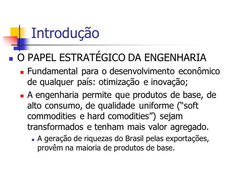 Introdução O PAPEL ESTRATÉGICO DA ENGENHARIA Fundamental para o desenvolvimento econômico de qualquer país: otimização e inovação; A engenharia permit