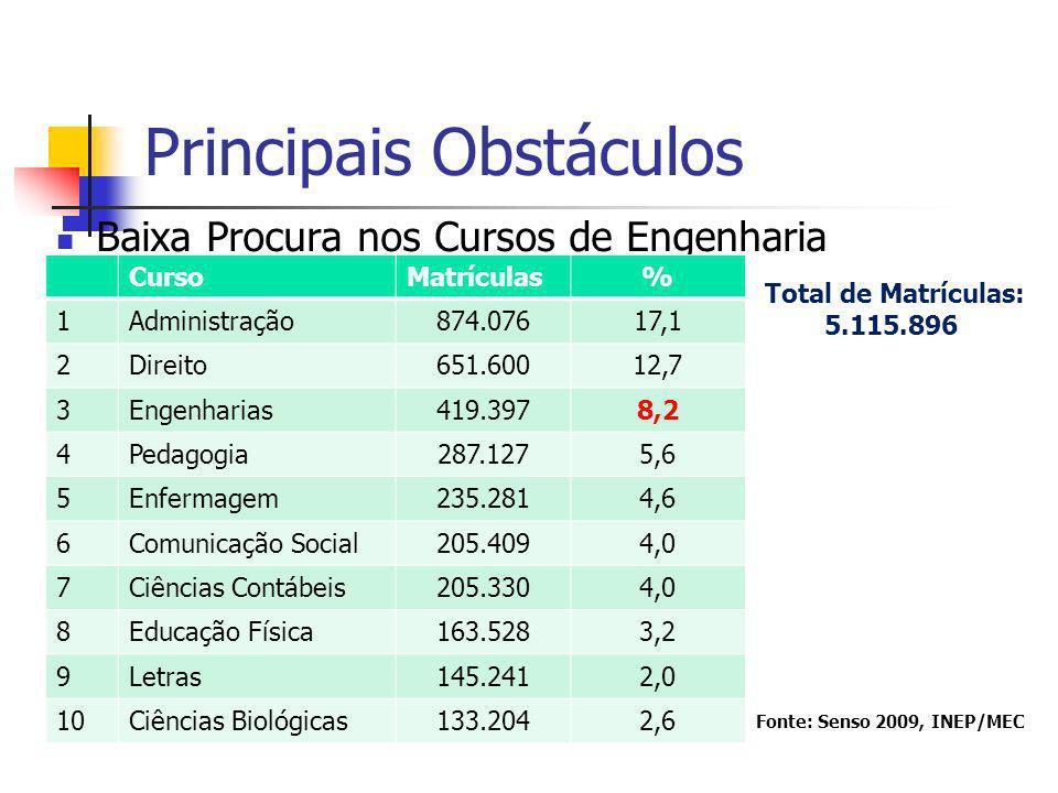 Principais Obstáculos Baixa Procura nos Cursos de Engenharia CursoMatrículas% 1Administração874.07617,1 2Direito651.60012,7 3Engenharias419.3978,2 4Pe