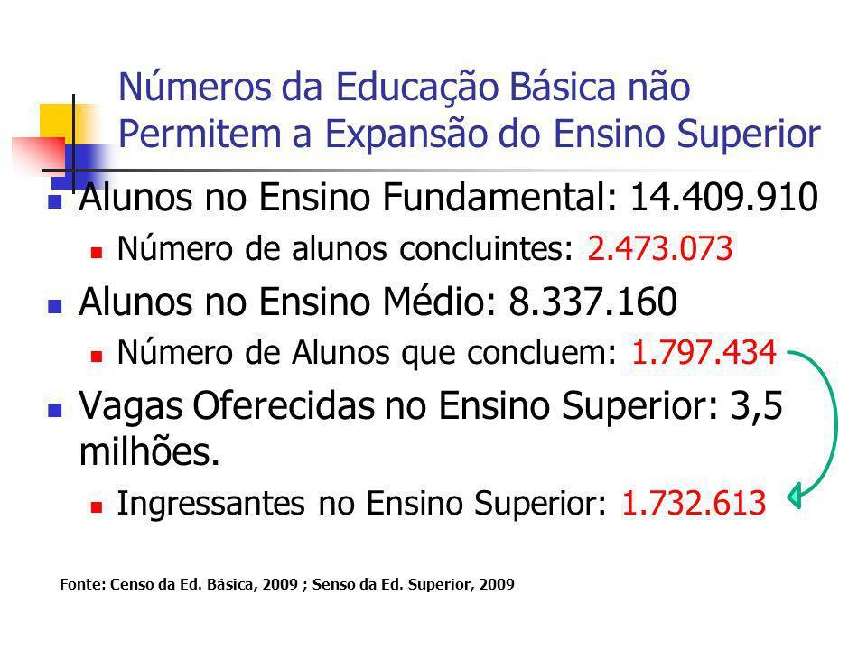 Números da Educação Básica não Permitem a Expansão do Ensino Superior Alunos no Ensino Fundamental: 14.409.910 Número de alunos concluintes: 2.473.073 Alunos no Ensino Médio: 8.337.160 Número de Alunos que concluem: 1.797.434 Vagas Oferecidas no Ensino Superior: 3,5 milhões.