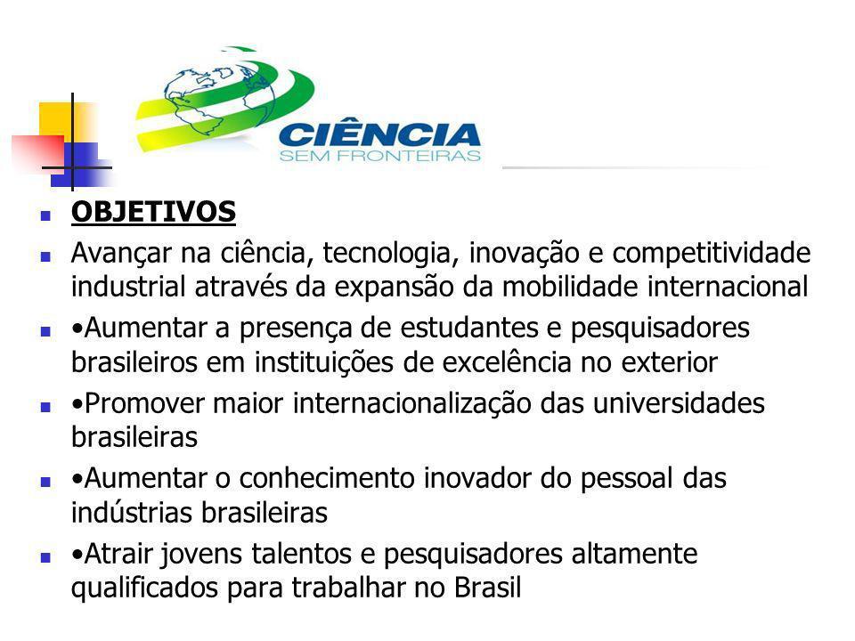 OBJETIVOS Avançar na ciência, tecnologia, inovação e competitividade industrial através da expansão da mobilidade internacional Aumentar a presença de