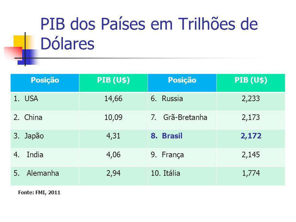 PIB dos Países em Trilhões de Dólares PosiçãoPIB (U$)PosiçãoPIB (U$) 1.USA14,666.Russia2,233 2. China10,097. Grã-Bretanha2,173 3.Japão4,318.Brasil2,17