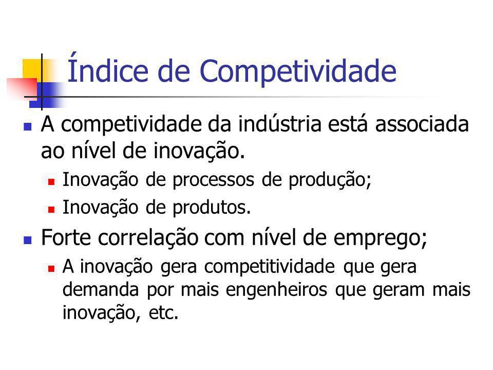 Índice de Competividade A competividade da indústria está associada ao nível de inovação. Inovação de processos de produção; Inovação de produtos. For